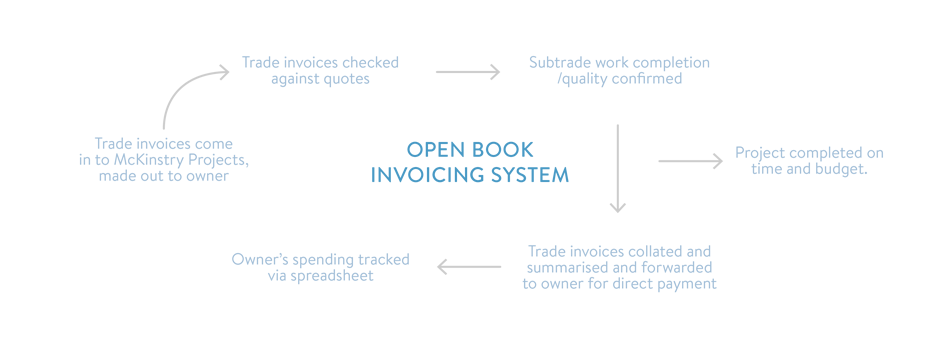 open-book-system